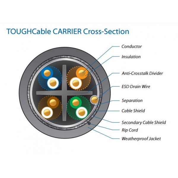 Ubiquiti TC-CARRIER | Copper LAN cable | TOUGHCable CARRIER TCL2, CAT5e, shielded