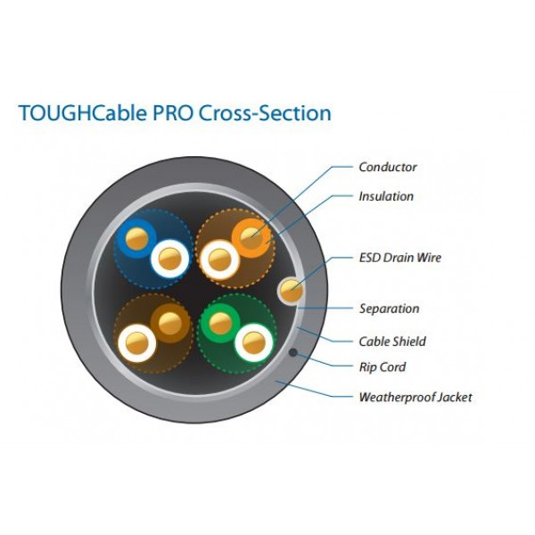 Ubiquiti TC-PRO | Copper LAN cable | TOUGHCable PRO TCL1, CAT5e, shielded