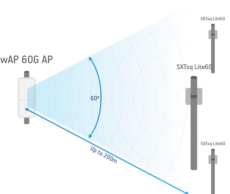 PtMP на базе RBSXTsq-60ad